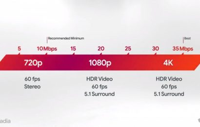 Breaking Down The Internet Speeds Needed For Stadia Streaming