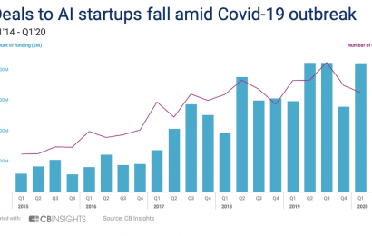 CB Insights: AI funding held steady in Q1 thanks to Waymo, but early-stage startups suffered