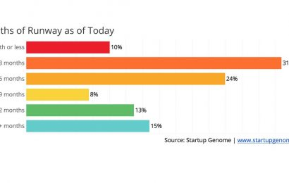 Startup Genome: 41% of global startups have less than 3 months of cash