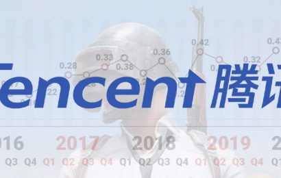Tencent Reports 31% Increase in Online Games Revenues, Ends Q1 2020 on $4.15B Profit