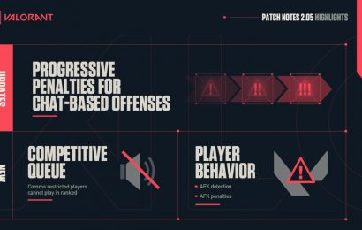 Valorant Patch adds escalated penalties for chat-based offenses
