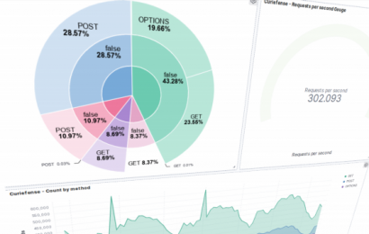 Curiefense is a cloud-native, open source security platform for enterprise apps