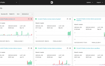 Continuous software integration/delivery platform CircleCI nabs $100M